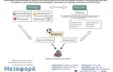 Educación en valores en fútbol base a través de la metáfora. Una estrategia de aprendizaje y motivación