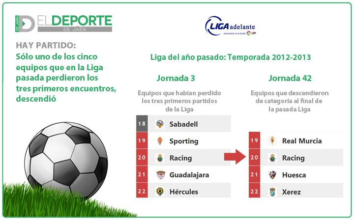 Una estadística alentadora para el Real Jaén
