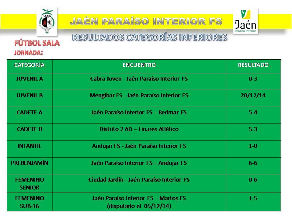 El Juvenil A FS del Jaén Paraíso Interior continúa en lo más alto de la tabla
